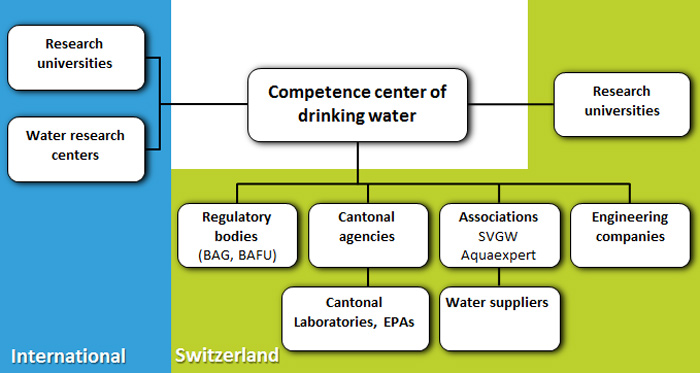 Image: Connection of CCDW with international partners and Swiss stakeholders in the drinking water field