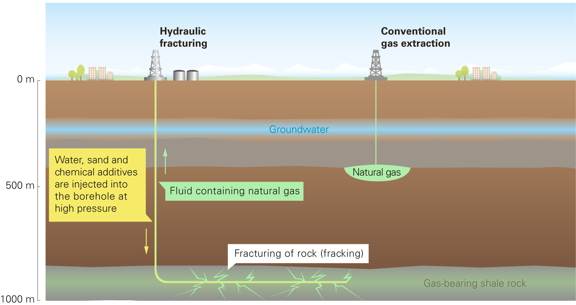 Is Fracking Used To Extract Natural Gas