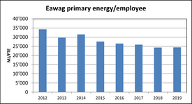 Eawag primary energy / employee