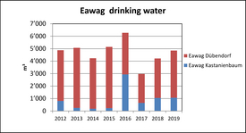 Eawag drinking water