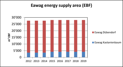 Eawag energy reference area