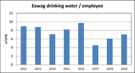 Eawag drinking water / employee