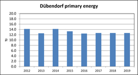 Dübendorf primary energy