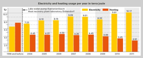 Electricity and heating usage per year in terra joule