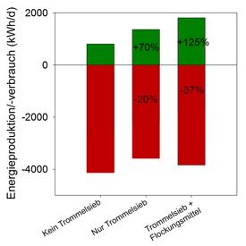 Berechneter Energieverbrauch und –produktion auf der ARA Sihltal – ohne Trommelsieb, mit sowie mit Trommelsieb und Flockungsmittel.