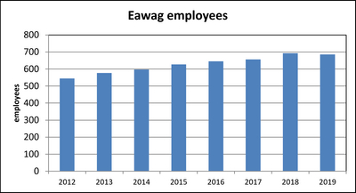 Eawag employees