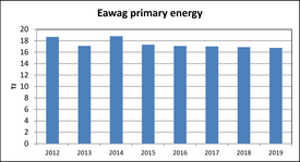 Eawag primary energy