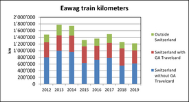 Eawag train kilometers