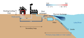 Principle of heating using lake water: Lake water is fed into a heat exchanger, where it warms the liquid in a secondary cycle. With the help of a heat pump, this energy is used to heat a building, while the cooled water flows back into the lake.
