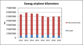 Eawag airplane kilometers