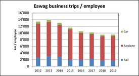 Eawag business trips / employee